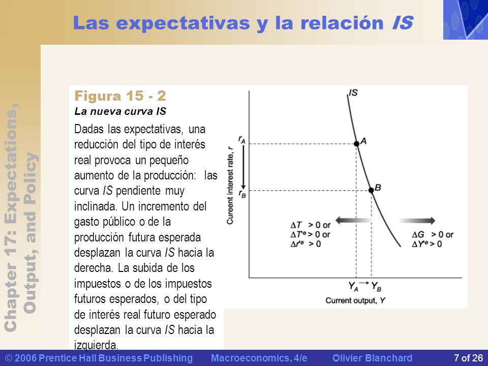 Chapter 17: Expectations, Output, and Policy © 2006 Prentice Hall Business Publishing Macroeconomics, 4/e Olivier Blanchard18 of 26 La política monetaria, las expectativas y la producción Los economistas llaman expectativas racionales a la manera de formar las expectativas consistente en mirar al futuro.