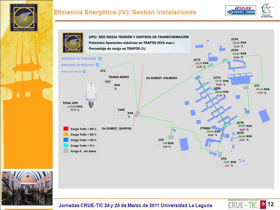 Eficiencia Energética (IV): Gestión Instalaciones 12 Jornadas CRUE-TIC 24 y 25 de Marzo de 2011 Universidad La Laguna