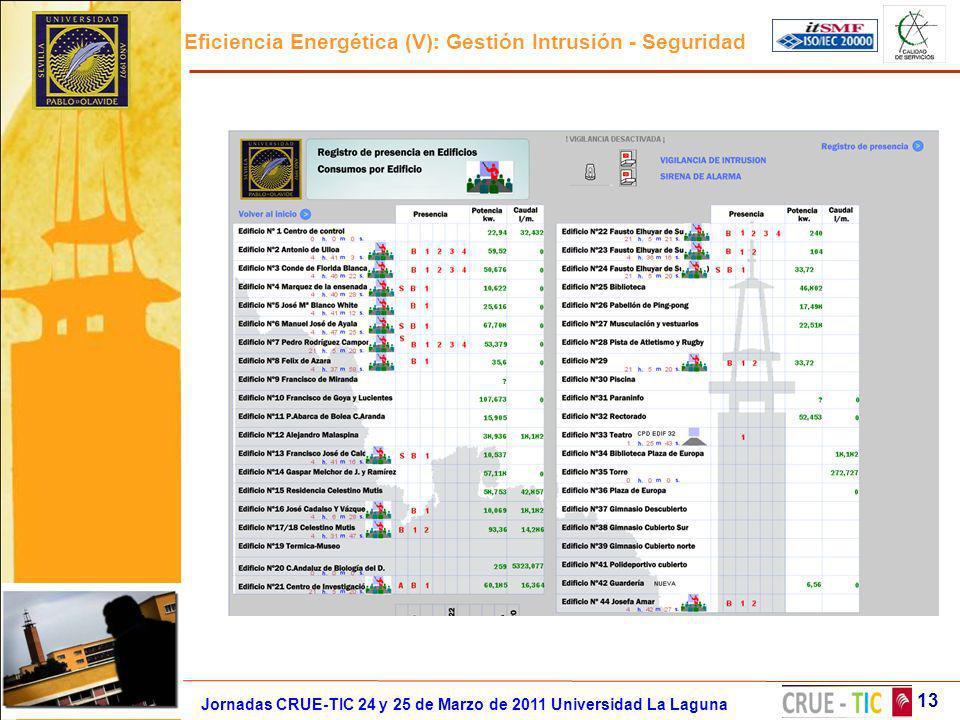 Eficiencia Energética (V): Gestión Intrusión - Seguridad 13 Jornadas CRUE-TIC 24 y 25 de Marzo de 2011 Universidad La Laguna