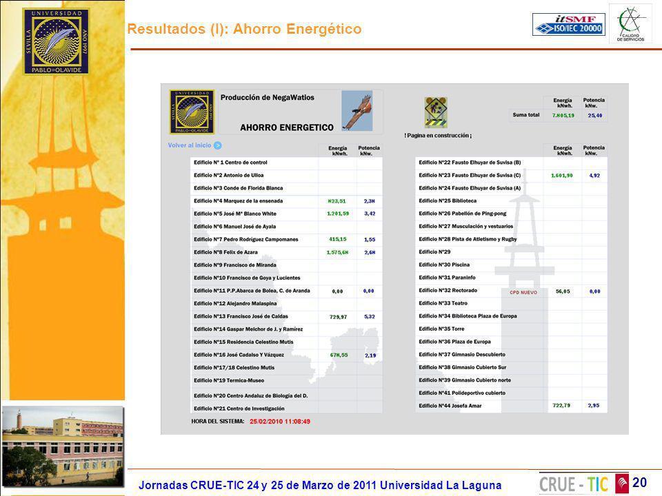 Resultados (I): Ahorro Energético 20 Jornadas CRUE-TIC 24 y 25 de Marzo de 2011 Universidad La Laguna