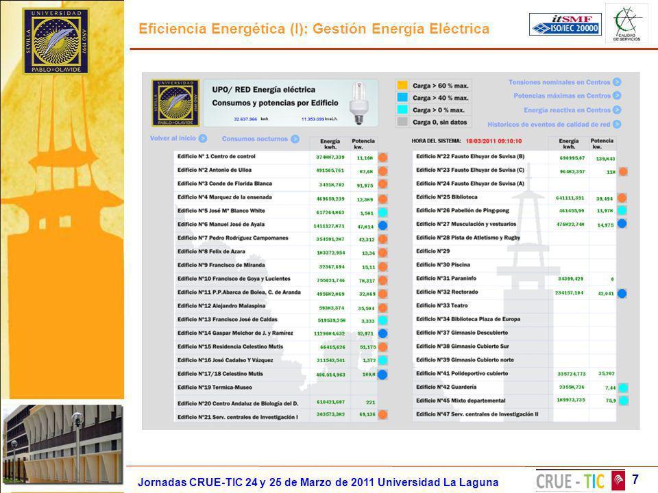 Eficiencia Energética (I): Gestión Energía Eléctrica 7 Jornadas CRUE-TIC 24 y 25 de Marzo de 2011 Universidad La Laguna