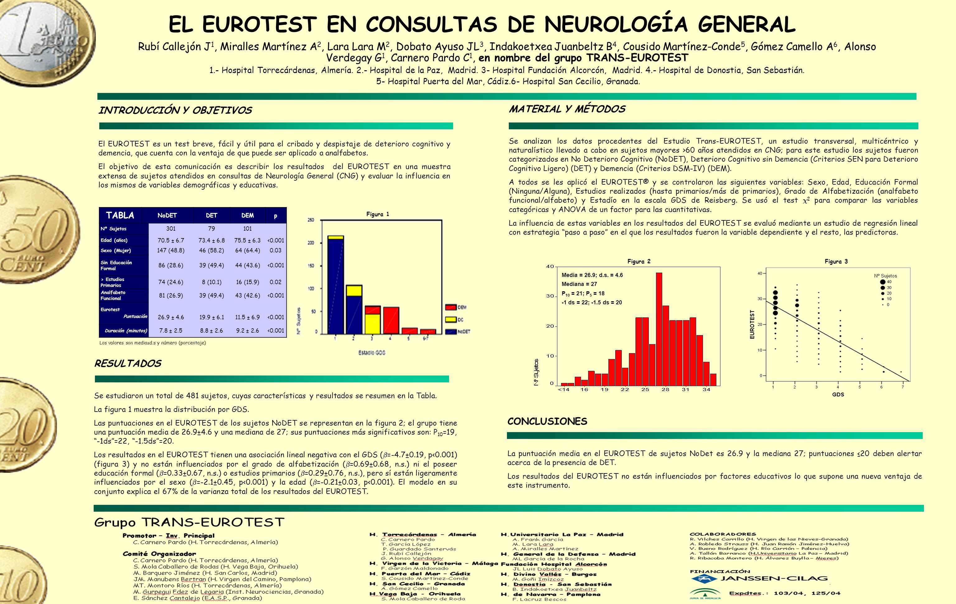 MATERIAL Y MÉTODOS Se analizan los datos procedentes del Estudio Trans-EUROTEST, un estudio transversal, multicéntrico y naturalístico llevado a cabo en sujetos mayores >60 años atendidos en CNG; para este estudio los sujetos fueron categorizados en No Deterioro Cognitivo (NoDET), Deterioro Cognitivo sin Demencia (Criterios SEN para Deterioro Cognitivo Ligero) (DET) y Demencia (Criterios DSM-IV) (DEM).
