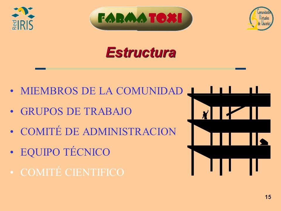 15 Estructura MIEMBROS DE LA COMUNIDAD GRUPOS DE TRABAJO COMITÉ DE ADMINISTRACION EQUIPO TÉCNICO COMITÉ CIENTIFICO