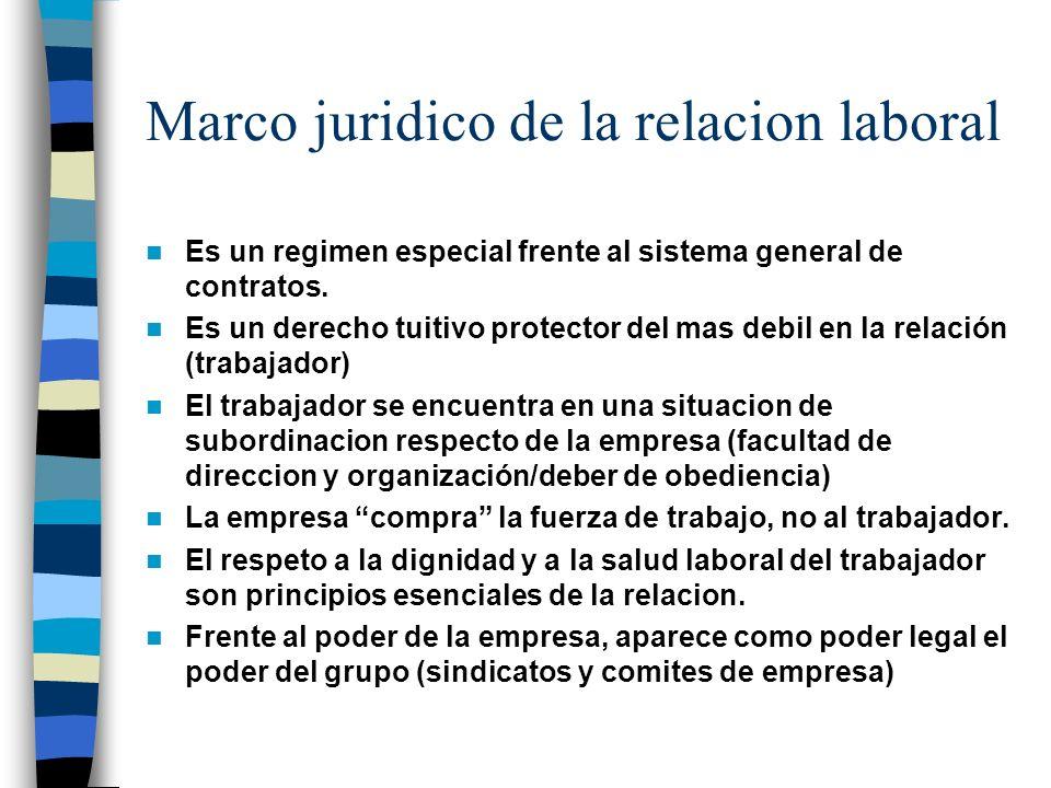 Empresa/trabajador c c Trabajador Empresa Facutad direccion Dignidad y salud