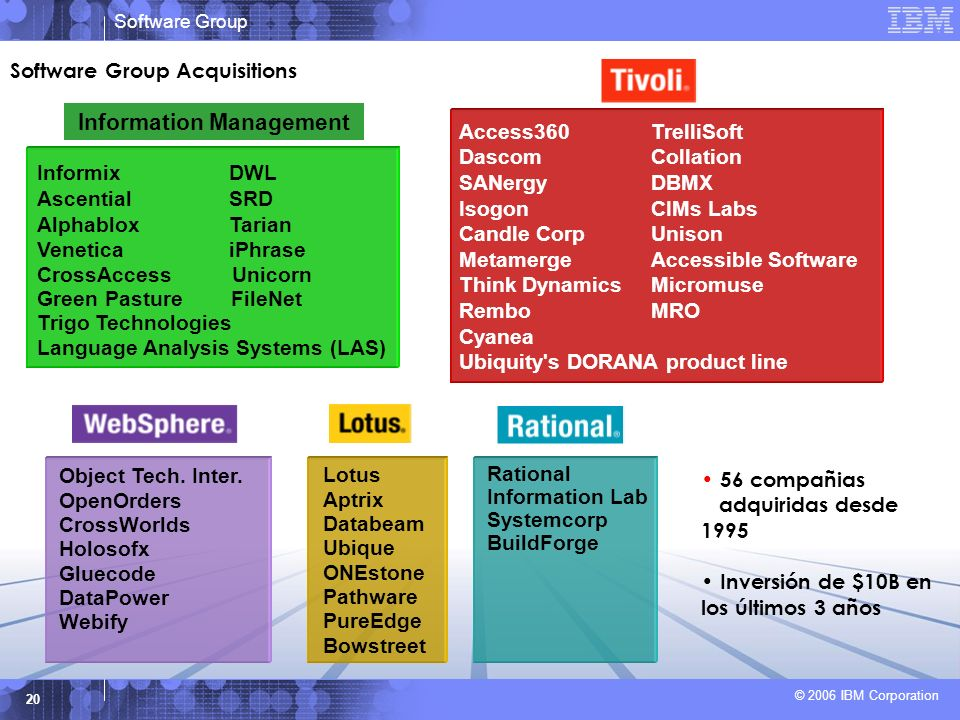 Software Group © 2006 IBM Corporation 20 Software Group Acquisitions Object Tech.
