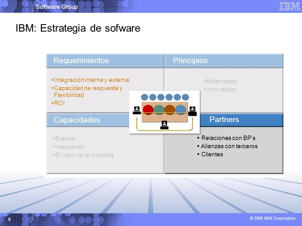 Software Group © 2006 IBM Corporation 9 IBM: Estrategia de sofware Requerimientos Partners Principios Capacidades Integración interna y externa Capacidad de respuesta y Flexibilidad ROI Estándares Innovación Brands Integración El valor de la industria Relaciones con BPs Alianzas con terceros Clientes