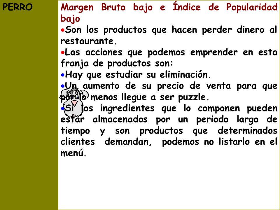 PERROMargen Bruto bajo e Índice de Popularidad bajo Son los productos que hacen perder dinero al restaurante.