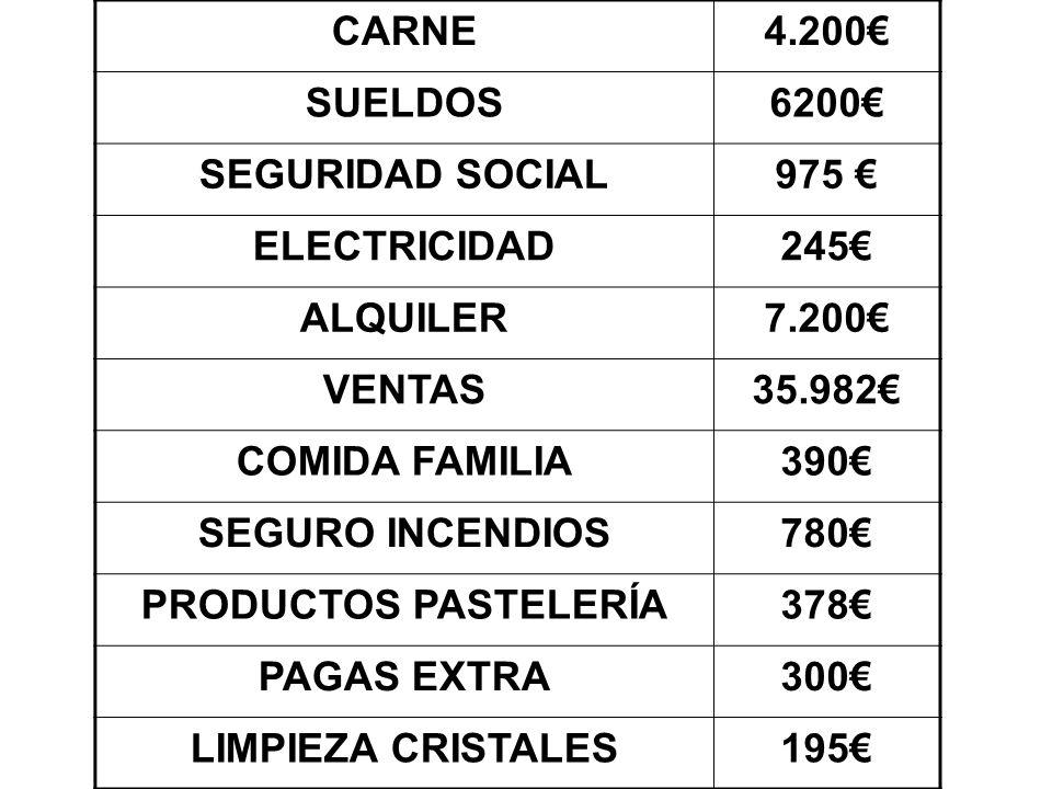 PRECIO DE VENTA = C.DE MATERIA PRIMA + C. DE MANO DE OBRA + C.