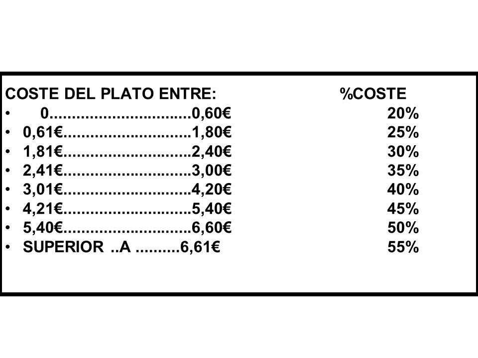 Hoja de Coste Plato: Raciones: Fecha : CantidadUnidad.ArtículoPrecio ()UnidadCoste Coste total de los alimentos Coste de los alimentos por ración Margen Bruto (%) Precio de Venta de la ración PRECIO A COBRAR (en euros).