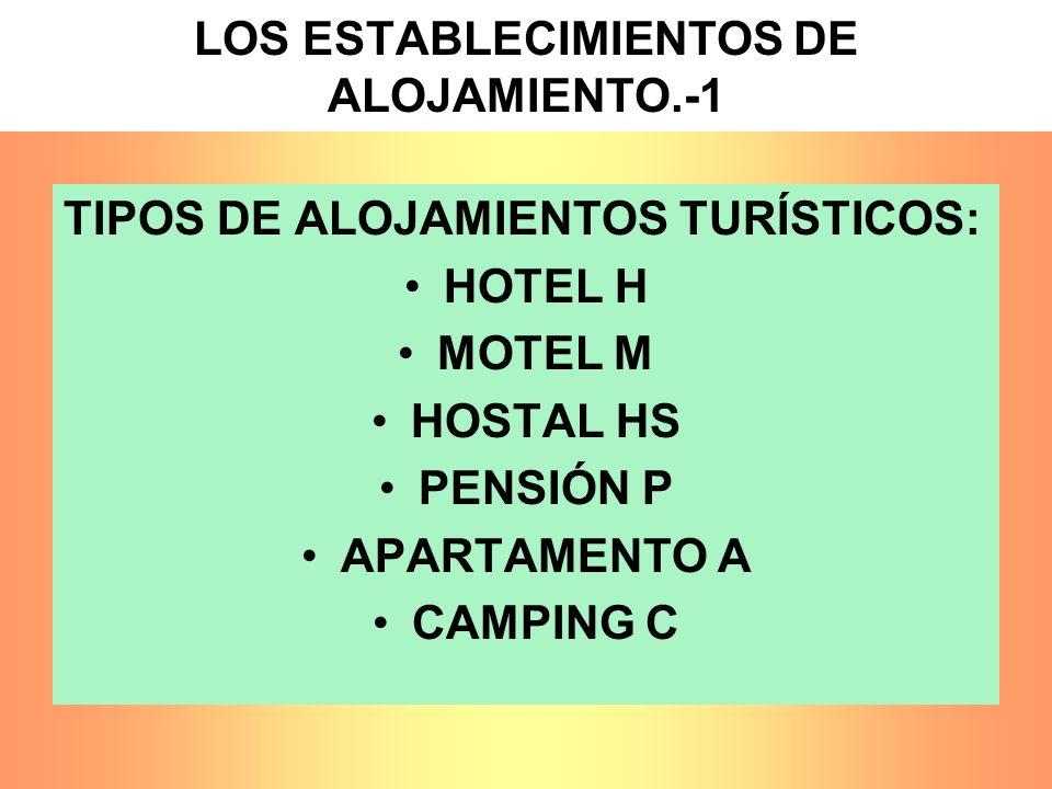 LOS ESTABLECIMIENTOS DE ALOJAMIENTO.-1 TIPOS DE ALOJAMIENTOS TURÍSTICOS: HOTEL H MOTEL M HOSTAL HS PENSIÓN P APARTAMENTO A CAMPING C