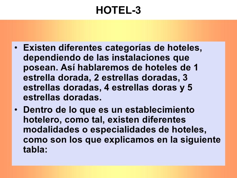 HOTEL-3 Existen diferentes categorías de hoteles, dependiendo de las instalaciones que posean. Así hablaremos de hoteles de 1 estrella dorada, 2 estre