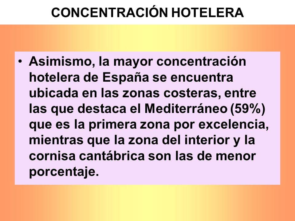CONCENTRACIÓN HOTELERA Asimismo, la mayor concentración hotelera de España se encuentra ubicada en las zonas costeras, entre las que destaca el Medite