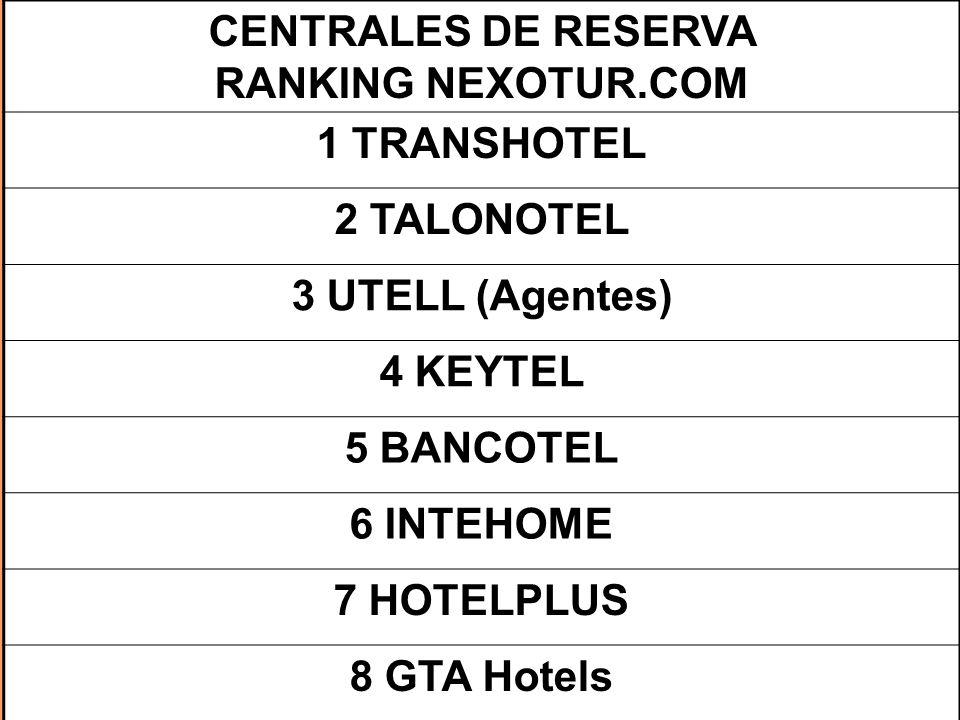 CENTRALES DE RESERVA RANKING NEXOTUR.COM 1 TRANSHOTEL 2 TALONOTEL 3 UTELL (Agentes) 4 KEYTEL 5 BANCOTEL 6 INTEHOME 7 HOTELPLUS 8 GTA Hotels