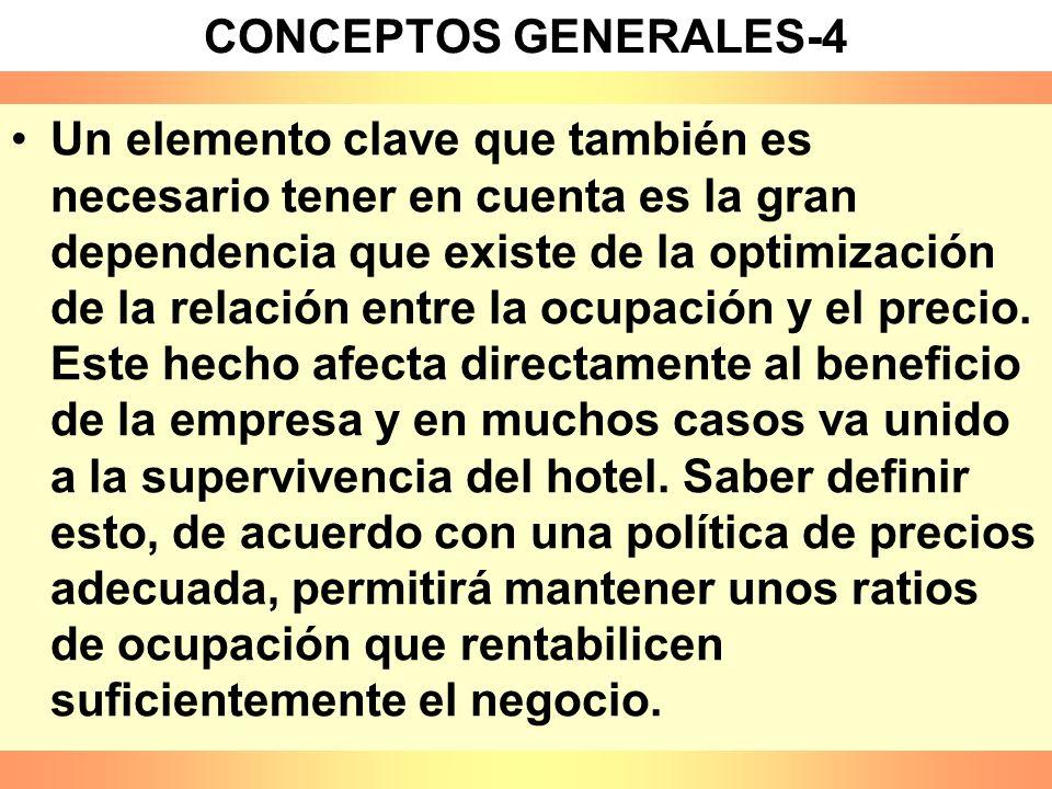 FACTORES CLAVE DE LAS EMPRESAS HOTELERAS: –CALIDAD Y TECNOLOGÍA –SERVICIO EFICAZ Y PROFESIONAL –RELACIÓN OCUPACIÓN-PRECIO –DIFERENCIACIÓN –RELACIÓN ENTRE COMERCIALIZACIÓN Y DISTRIBUCIÓN –EFICIENTE CAMPAÑA DE COMUNICACIÓN –PRODUCTOS COMPLETOS CONCEPTOS GENERALES-5
