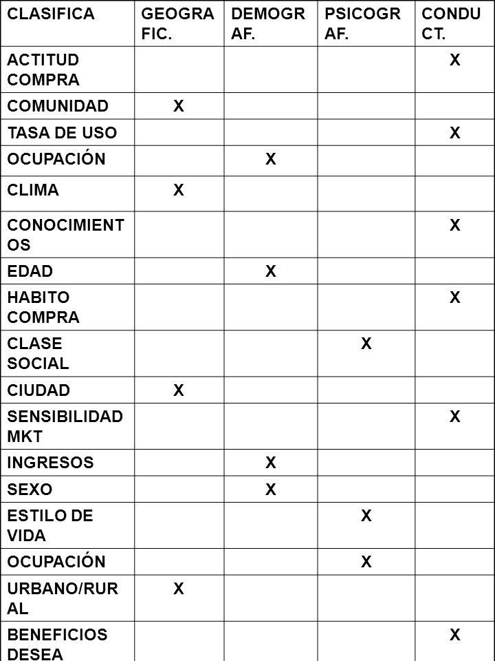 SEGMENTACIÓ N DE MERCADO CURSO RECEPCIONISTA 2008- 2009 15 CLASIFICAGEOGRA FIC. DEMOGR AF. PSICOGR AF. CONDU CT. ACTITUD COMPRA X COMUNIDADX TASA DE U