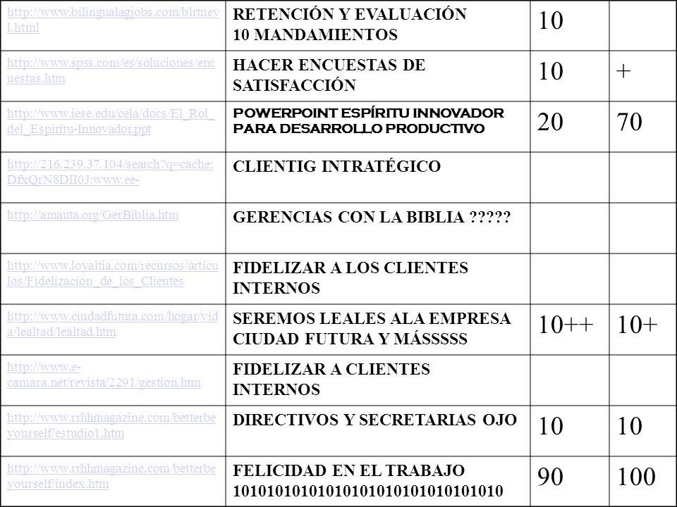 http://www.capillfrance.com/salon.htm#ef ec EFECTOS DE LA LEALTAD Y OTROS 10 http://agency.osha.eu.int/publications/mag azine/2/es/index_10.htm LA ORGANIZACIÇON DEL TRABAJO http://www.aol.com.mx/canales/finanzas/f ortune_en_aol/ 5 COMPAÑIAS EXCELENTES PARA TRABAJAR http://ap.concytec.gob.pe/oficinas/admini st/capacitacion/LIBRO%20Qu LIBRO QUIEN SE HA LLEVADO MI QUESO 500 http://empleos.centramerica.com/tips/Ser_ Proactivo_Esta_en_Boga.asp PERSONAL PROACTIVO http://empleos.centramerica.com/pruebas/ main.asp TESTSSSSSSSSSSSSSSSS http://janweb.icdi.wvu.edu/espanol/Public aciones/proceso.html ACOMODACIÓN AL TRABAJO http://www.ucsc.cl/~osepulveda/comestra 2.PPT COMPETITIVIDAD ESTRATEGIA http://www.istmoenlinea.com.mx/articulo s/26103.html RESCATE ETICO EMPRESSA Y MERCADO GFGF VENTAJA ESTRATEGICA DEL SERVICIO Y EMPLEADOS 10