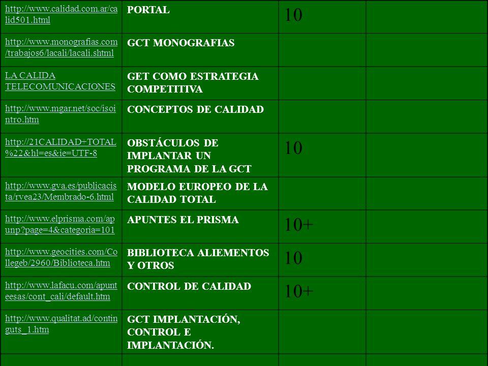 http://www.calidad.com.ar/ca lid501.html PORTAL 10 http://www.monografias.com /trabajos6/lacali/lacali.shtml GCT MONOGRAFIAS LA CALIDA TELECOMUNICACIONES GET COMO ESTRATEGIA COMPETITIVA http://www.mgar.net/soc/isoi ntro.htm CONCEPTOS DE CALIDAD http://21CALIDAD+TOTAL %22&hl=es&ie=UTF-8 OBSTÁCULOS DE IMPLANTAR UN PROGRAMA DE LA GCT 10 http://www.gva.es/publicacis ta/rvea23/Membrado-6.html MODELO EUROPEO DE LA CALIDAD TOTAL http://www.elprisma.com/ap unp?page=4&categoria=101 APUNTES EL PRISMA 10+ http://www.geocities.com/Co llegeb/2960/Biblioteca.htm BIBLIOTECA ALIEMENTOS Y OTROS 10 http://www.lafacu.com/apunt eesas/cont_cali/default.htm CONTROL DE CALIDAD 10+ http://www.qualitat.ad/contin guts_1.htm GCT IMPLANTACIÓN, CONTROL E IMPLANTACIÓN.