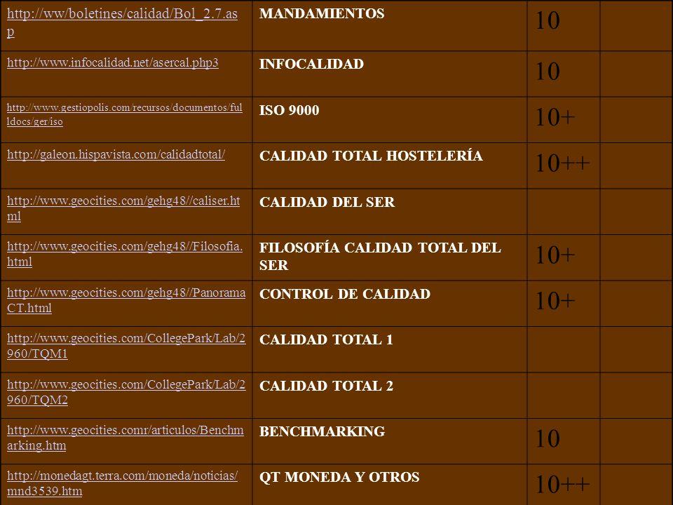 http://ww/boletines/calidad/Bol_2.7.as p MANDAMIENTOS 10 http://www.infocalidad.net/asercal.php3 INFOCALIDAD 10 http://www.gestiopolis.com/recursos/documentos/ful ldocs/ger/iso ISO 9000 10+ http://galeon.hispavista.com/calidadtotal/ CALIDAD TOTAL HOSTELERÍA 10++ http://www.geocities.com/gehg48//caliser.ht ml CALIDAD DEL SER http://www.geocities.com/gehg48//Filosofia.