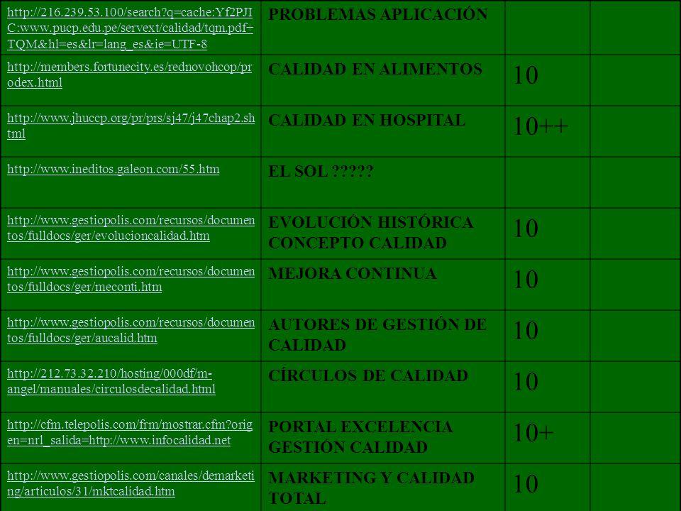 http://216.239.53.100/search?q=cache:Yf2PJI C:www.pucp.edu.pe/servext/calidad/tqm.pdf+ TQM&hl=es&lr=lang_es&ie=UTF-8 PROBLEMAS APLICACIÓN http://members.fortunecity.es/rednovohcop/pr odex.html CALIDAD EN ALIMENTOS 10 http://www.jhuccp.org/pr/prs/sj47/j47chap2.sh tml CALIDAD EN HOSPITAL 10++ http://www.ineditos.galeon.com/55.htm EL SOL ????.