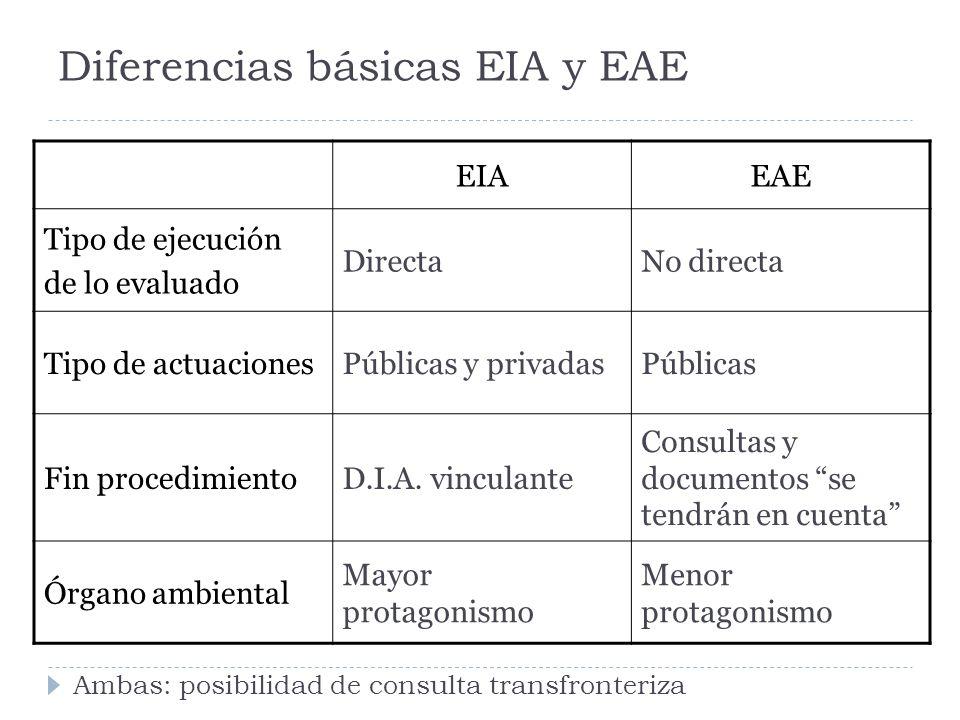 Diferencias básicas EIA y EAE EIAEAE Tipo de ejecución de lo evaluado DirectaNo directa Tipo de actuacionesPúblicas y privadasPúblicas Fin procedimientoD.I.A.