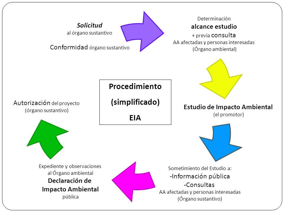 Procedimiento EIA (simplificado) Iniciación: Solicitud del promotor al órgano sustantivo con documento inicial del proyecto (definición, características y ubicación; principales alternativas y análisis de sus efectos; diagnóstico territorial y medioambiental.