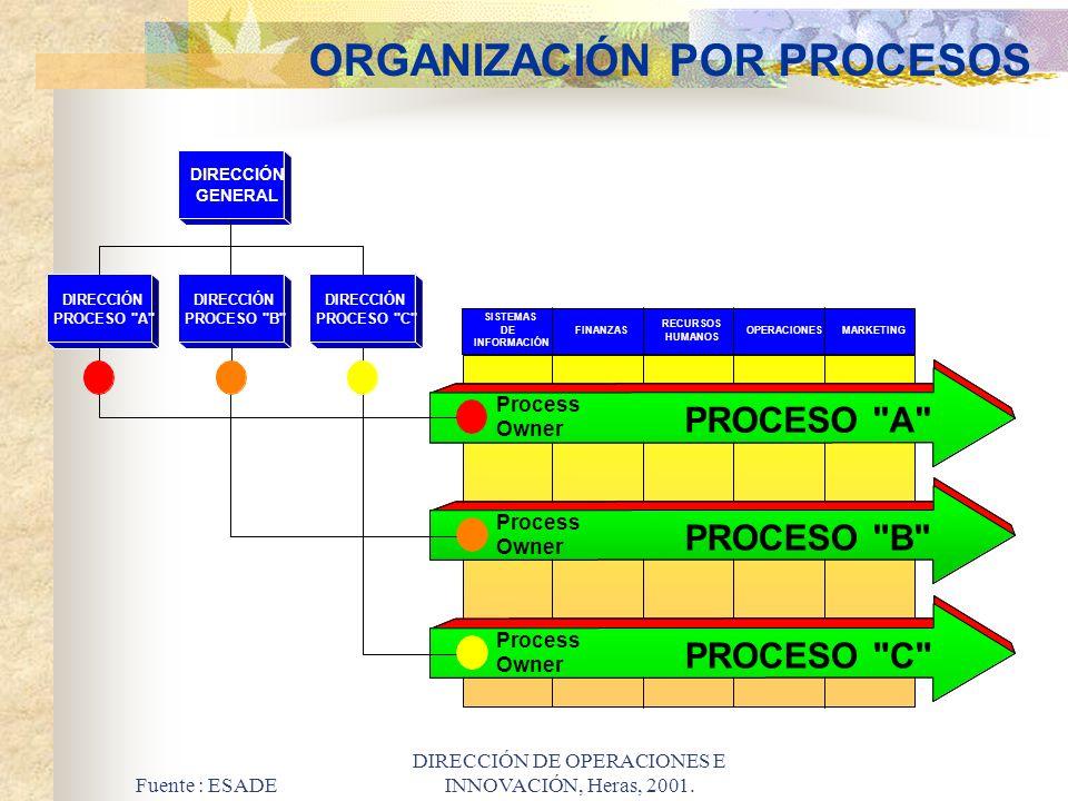 Fuente : ESADE DIRECCIÓN DE OPERACIONES E INNOVACIÓN, Heras, 2001. ORGANIZACIÓN POR PROCESOS SISTEMAS DE INFORMACIÓN FINANZAS RECURSOS HUMANOS OPERACI