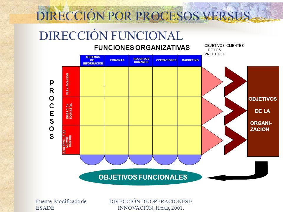 Fuente Modificado de ESADE DIRECCIÓN DE OPERACIONES E INNOVACIÓN, Heras, 2001. FUNCIONES ORGANIZATIVAS P R O C E S O S OBJETIVOS FUNCIONALES OBJETIVOS