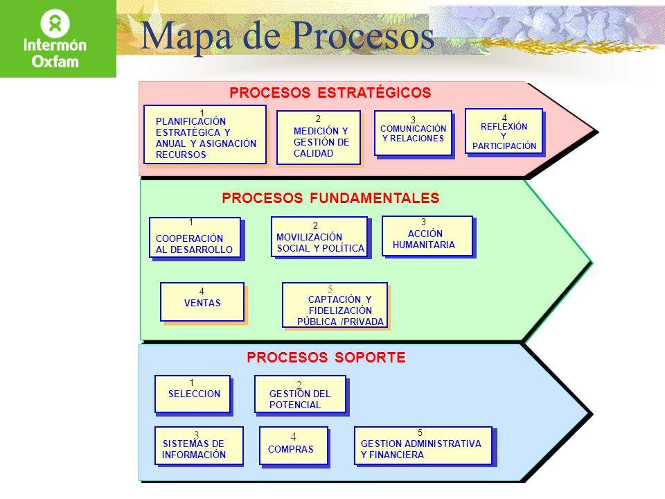 Mapa de Procesos PROCESOS FUNDAMENTALES COOPERACIÓN AL DESARROLLO 1 MOVILIZACIÓN SOCIAL Y POLÍTICA 2 PROCESOS SOPORTE PROCESOS ESTRATÉGICOS PLANIFICAC