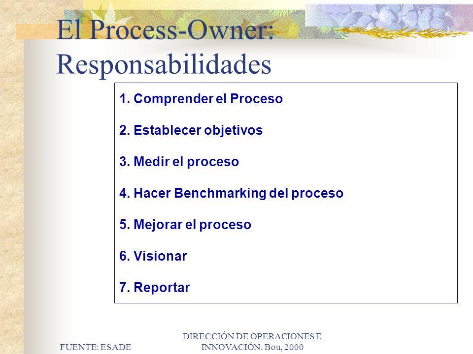 FUENTE: ESADE DIRECCIÓN DE OPERACIONES E INNOVACIÓN. Bou, 2000 El Process-Owner: Responsabilidades 1. Comprender el Proceso 2. Establecer objetivos 3.
