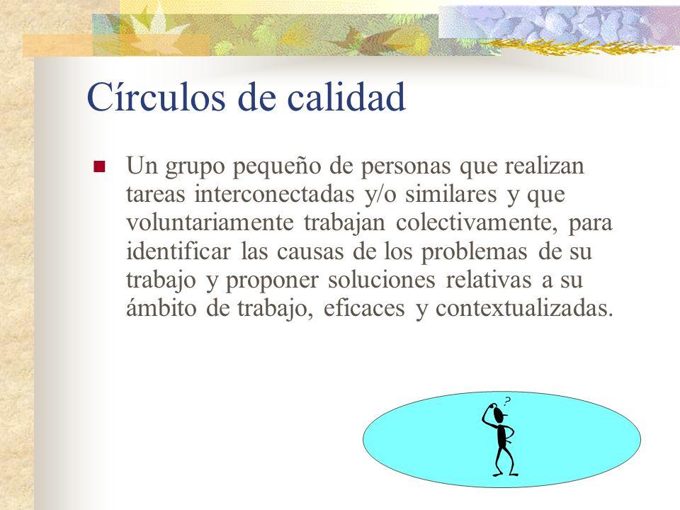 Círculos de calidad Un grupo pequeño de personas que realizan tareas interconectadas y/o similares y que voluntariamente trabajan colectivamente, para
