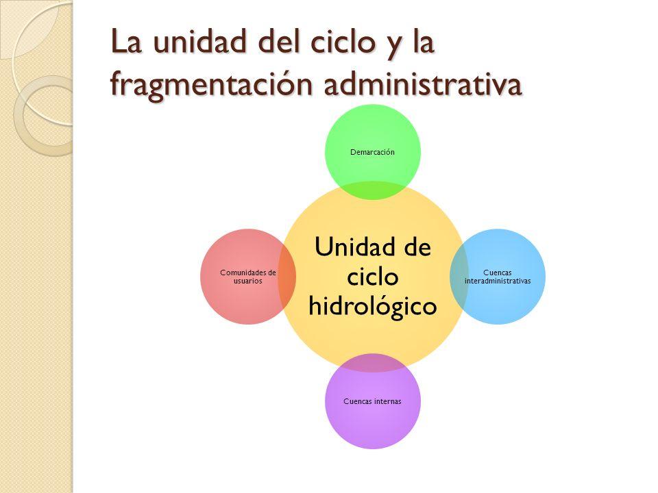 La unidad del ciclo y la fragmentación administrativa Unidad de ciclo hidrológico Demarcación Cuencas interadministrativas Cuencas internas Comunidade