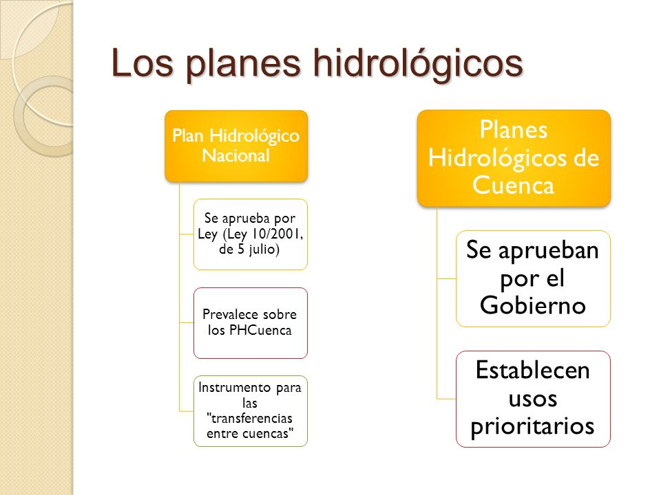 Los planes hidrológicos Plan Hidrológico Nacional Se aprueba por Ley (Ley 10/2001, de 5 julio) Prevalece sobre los PHCuenca Instrumento para las