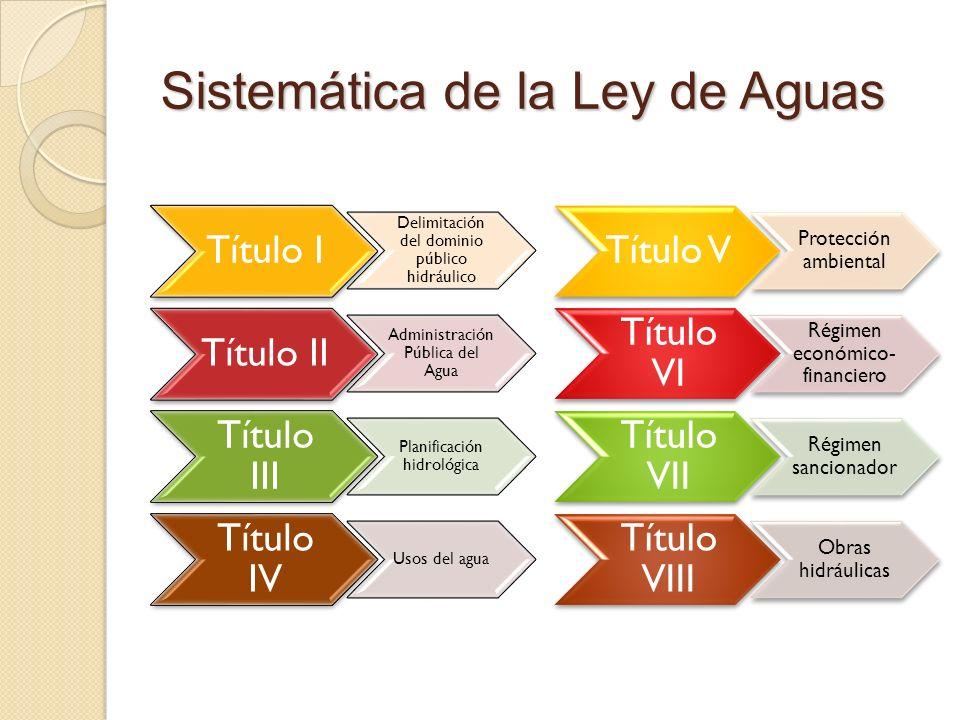 Sistemática de la Ley de Aguas Título I Delimitación del dominio público hidráulico Título II Administración Pública del Agua Título III Planificación