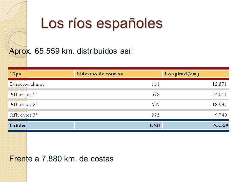 Los ríos españoles Aprox. 65.559 km. distribuidos así: Frente a 7.880 km. de costas