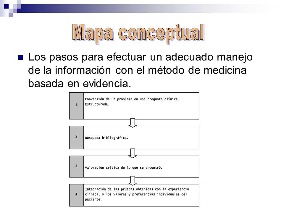 Los pasos para efectuar un adecuado manejo de la información con el método de medicina basada en evidencia.