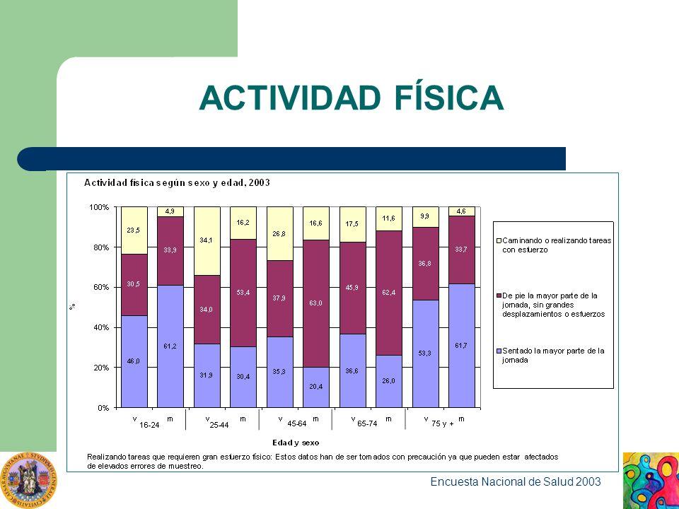 ACTIVIDAD FÍSICA Encuesta Nacional de Salud 2003