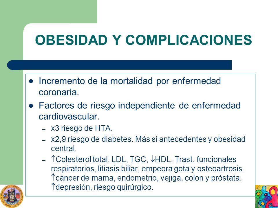 OBESIDAD Y COMPLICACIONES Incremento de la mortalidad por enfermedad coronaria. Factores de riesgo independiente de enfermedad cardiovascular. – x3 ri