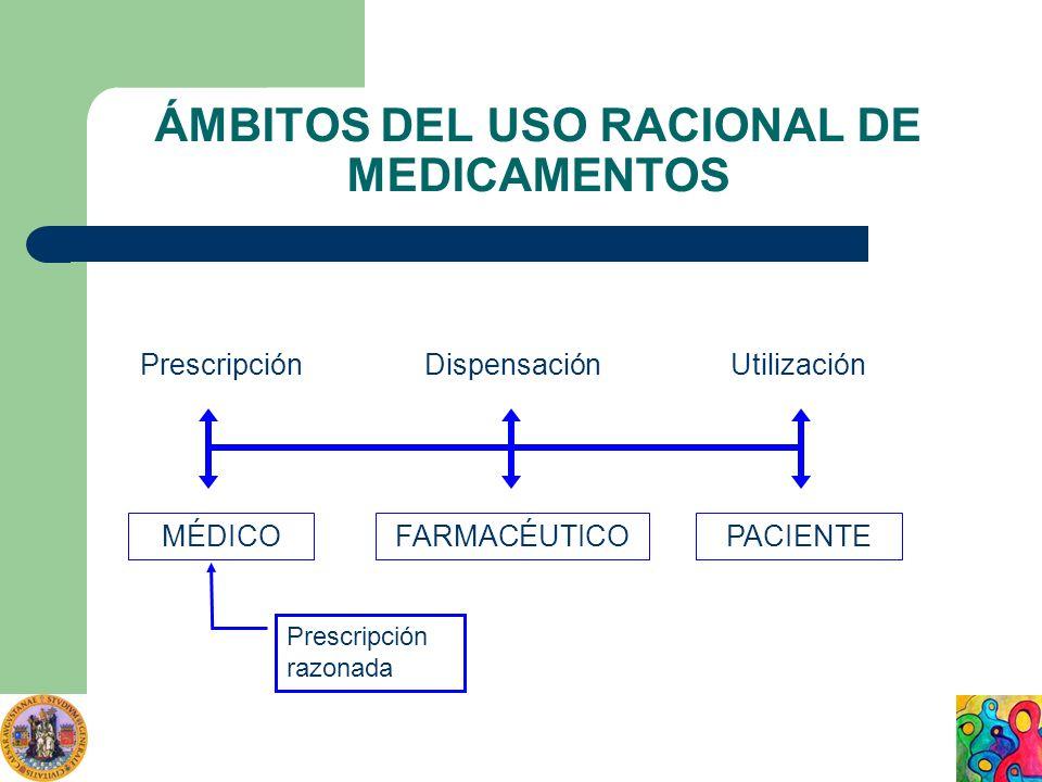 ÁMBITOS DEL USO RACIONAL DE MEDICAMENTOS PrescripciónDispensaciónUtilización MÉDICOFARMACÉUTICOPACIENTE Prescripción razonada