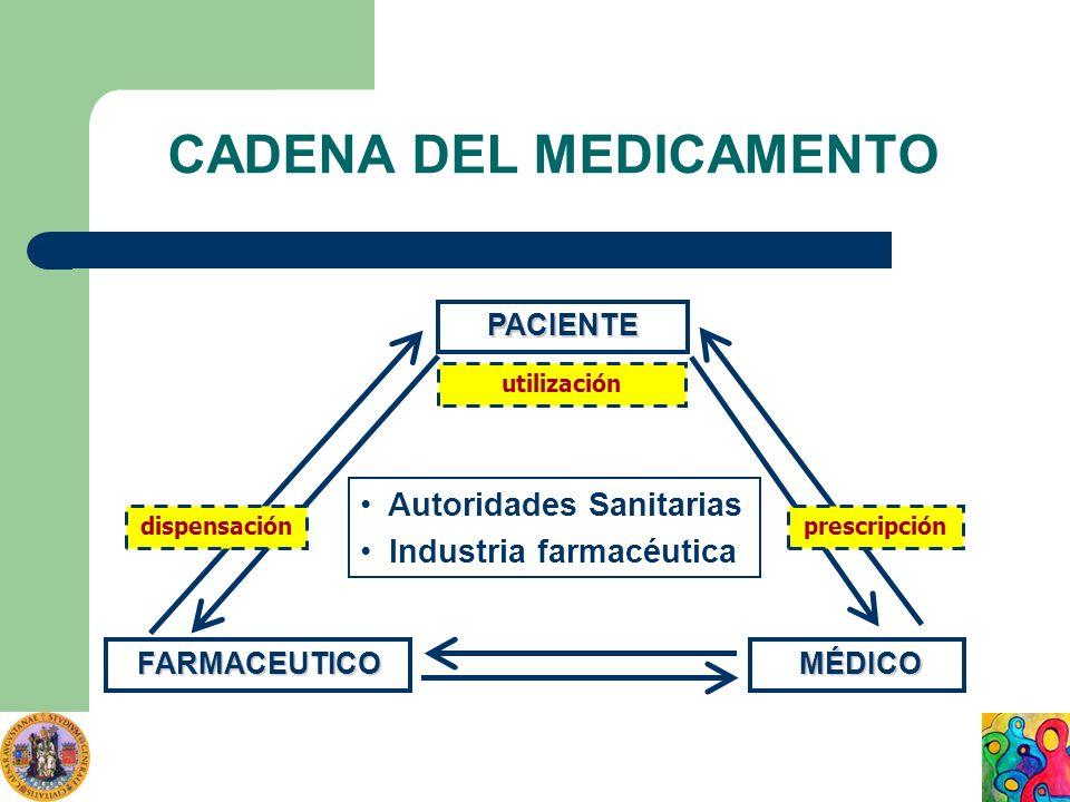 CADENA DEL MEDICAMENTO PACIENTE FARMACEUTICO MÉDICO prescripción utilización dispensación Autoridades Sanitarias Industria farmacéutica