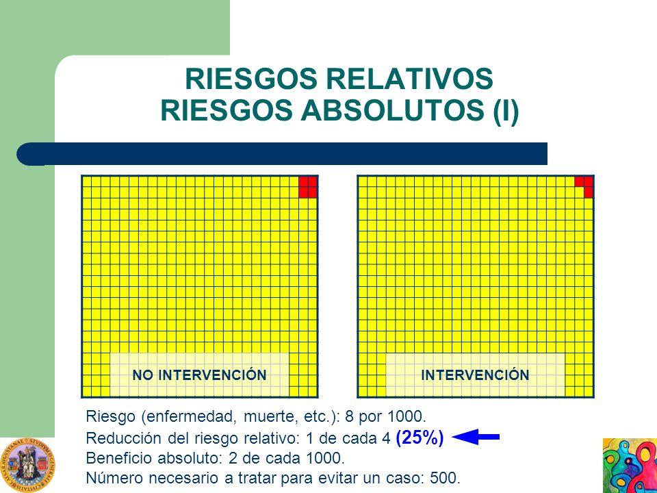 RIESGOS RELATIVOS RIESGOS ABSOLUTOS (I) Riesgo (enfermedad, muerte, etc.): 8 por 1000. Reducción del riesgo relativo: 1 de cada 4 (25%) Beneficio abso