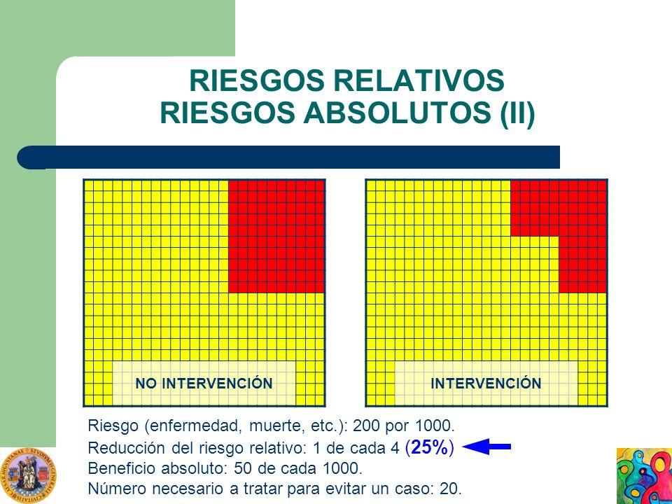 RIESGOS RELATIVOS RIESGOS ABSOLUTOS (II) Riesgo (enfermedad, muerte, etc.): 200 por 1000. Reducción del riesgo relativo: 1 de cada 4 (25%) Beneficio a