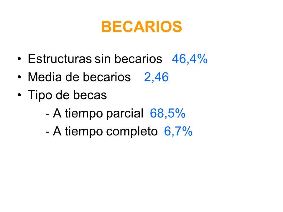 BECARIOS Estructuras sin becarios 46,4% Media de becarios 2,46 Tipo de becas - A tiempo parcial 68,5% - A tiempo completo 6,7%