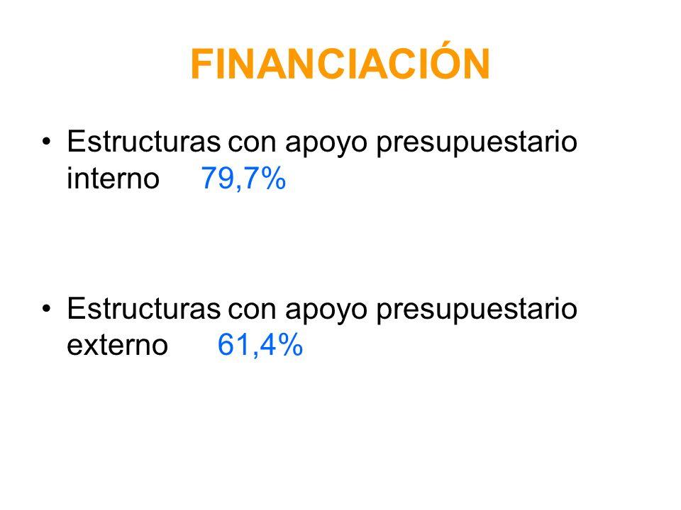 FINANCIACIÓN Estructuras con apoyo presupuestario interno 79,7% Estructuras con apoyo presupuestario externo 61,4%