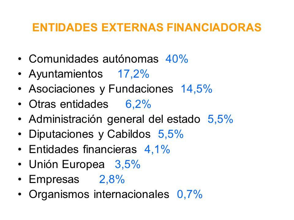 ENTIDADES EXTERNAS FINANCIADORAS Comunidades autónomas 40% Ayuntamientos 17,2% Asociaciones y Fundaciones 14,5% Otras entidades 6,2% Administración general del estado 5,5% Diputaciones y Cabildos 5,5% Entidades financieras 4,1% Unión Europea 3,5% Empresas 2,8% Organismos internacionales 0,7%