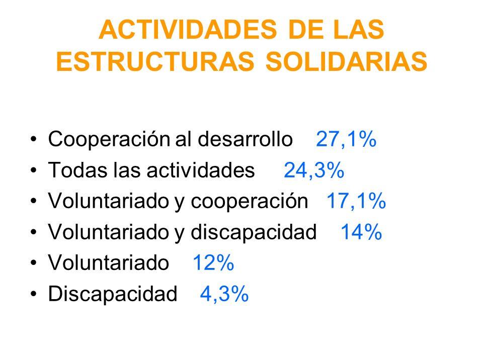 ACTIVIDADES DE LAS ESTRUCTURAS SOLIDARIAS Cooperación al desarrollo 27,1% Todas las actividades 24,3% Voluntariado y cooperación 17,1% Voluntariado y discapacidad 14% Voluntariado 12% Discapacidad 4,3%