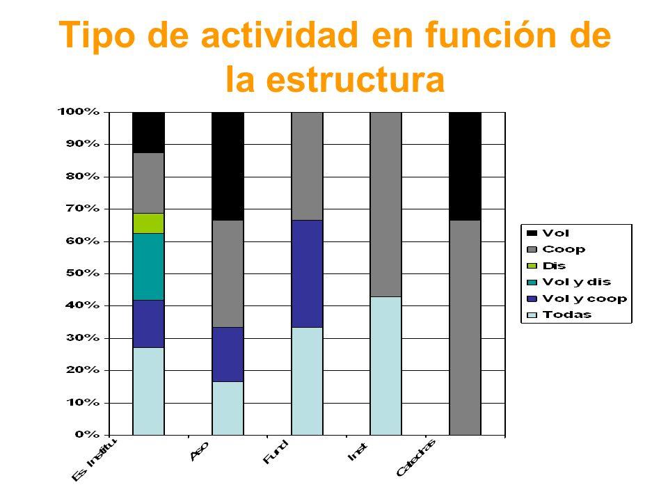 Tipo de actividad en función de la estructura