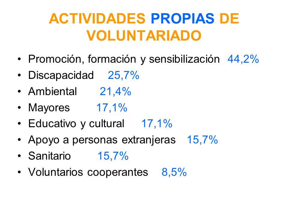 ACTIVIDADES PROPIAS DE VOLUNTARIADO Promoción, formación y sensibilización 44,2% Discapacidad 25,7% Ambiental 21,4% Mayores 17,1% Educativo y cultural 17,1% Apoyo a personas extranjeras 15,7% Sanitario 15,7% Voluntarios cooperantes 8,5%