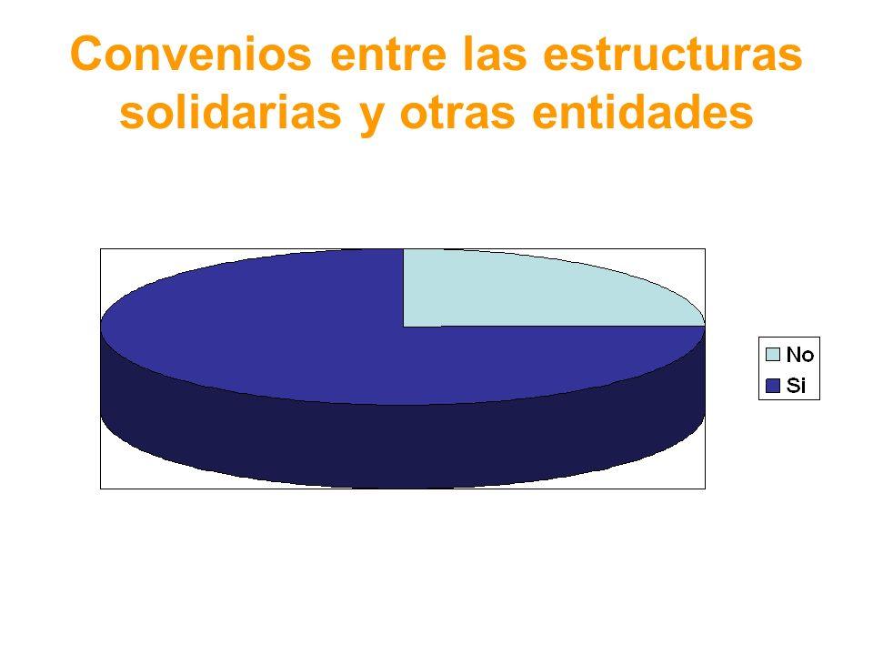 Convenios entre las estructuras solidarias y otras entidades