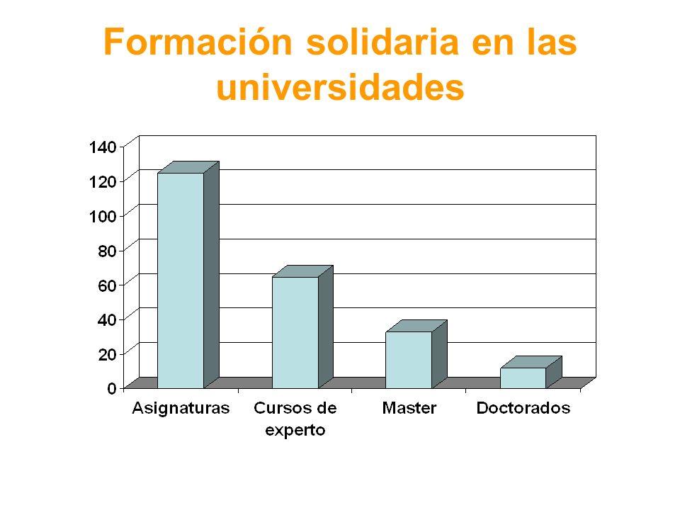 Formación solidaria en las universidades