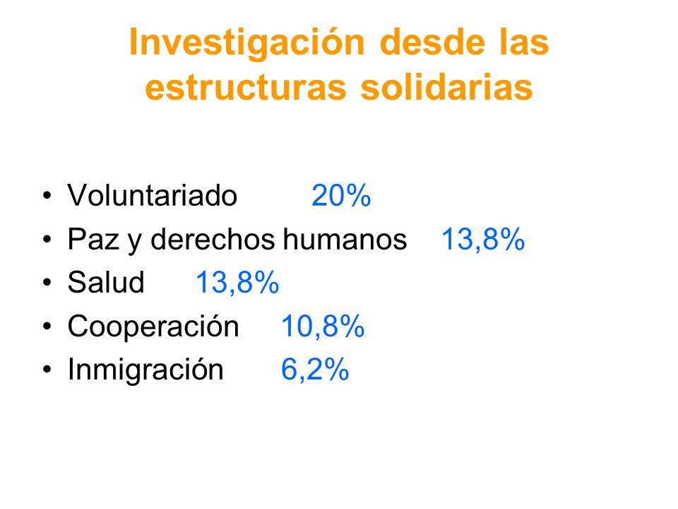 Investigación desde las estructuras solidarias Voluntariado 20% Paz y derechos humanos 13,8% Salud 13,8% Cooperación 10,8% Inmigración 6,2%